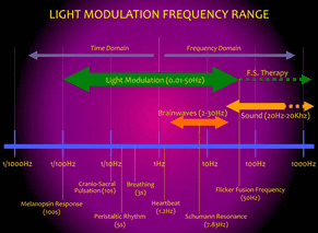 Light Modulation Frequency Range